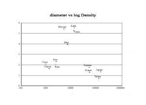 diameter versus log of Density